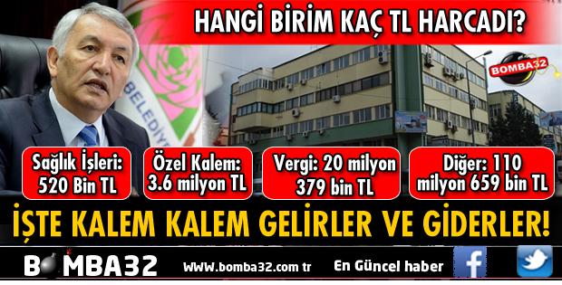 ISPARTA BELEDİYESİ'NİN İŞTE KALEM KALEM GELİRLERİ VE GİDERLERİ!